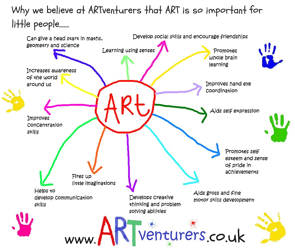 why art is great diagram